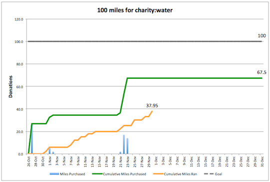 charity:water campaign progress