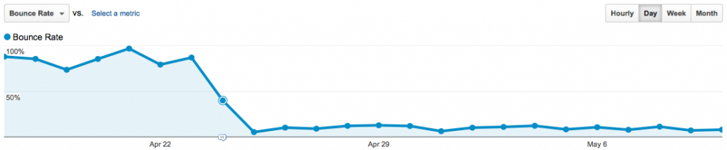 Google Analytics Bounce Rate chart