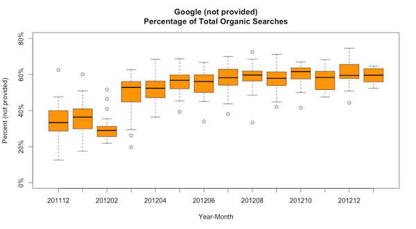 (not provided) terms from Google average 35%-60% of all organic search terms