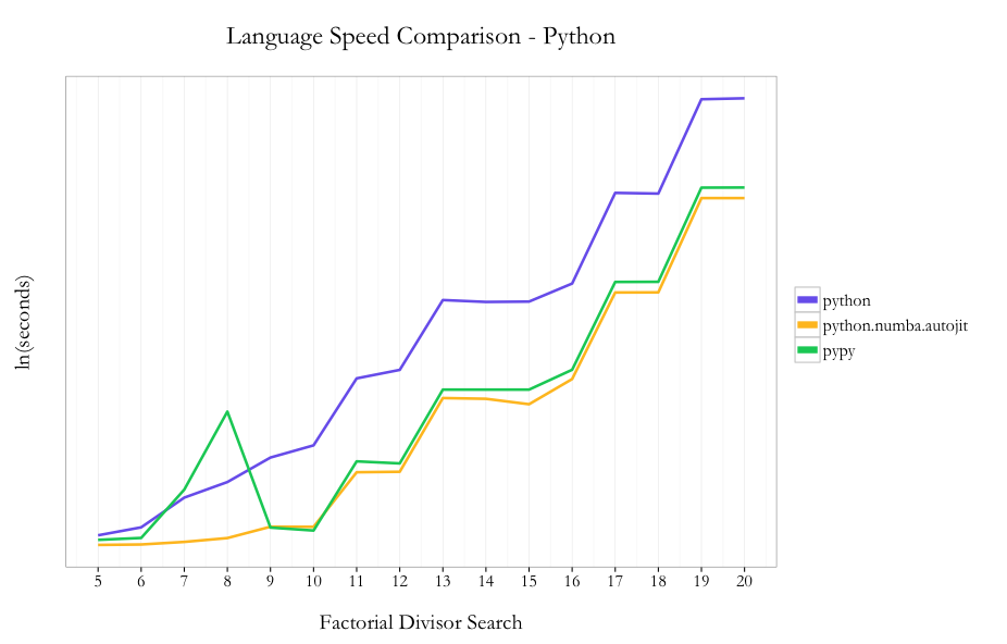 Fun With Just In Time Compiling Julia Python R And Pqr