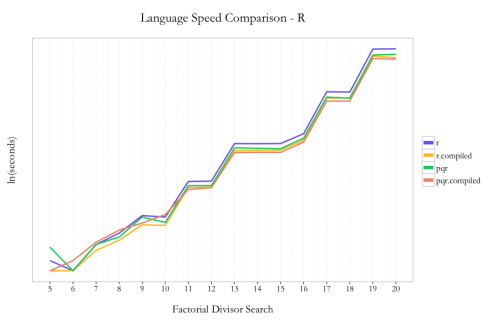 Fun With Just-In-Time Compiling: Julia, Python, R and pqR | R-bloggers