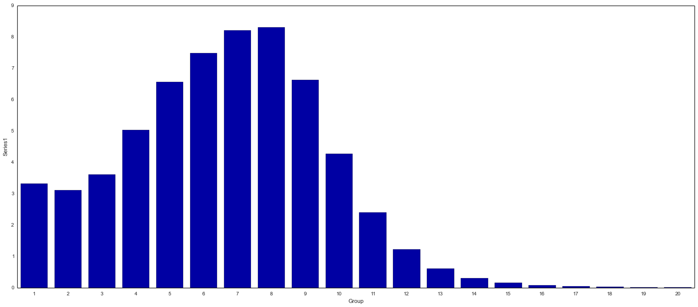 randyzwitch com | Creating A Stacked Bar Chart in Seaborn